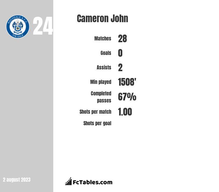 Cameron John infographic