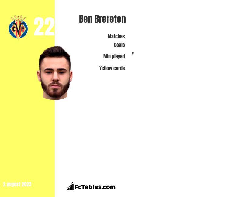 Ben Brereton infographic