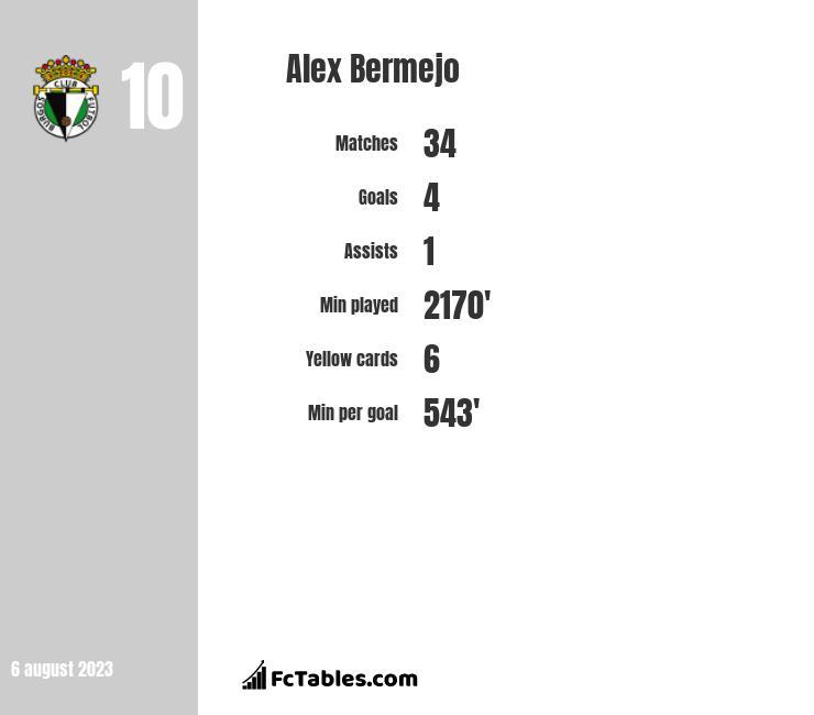 Alex Bermejo infographic
