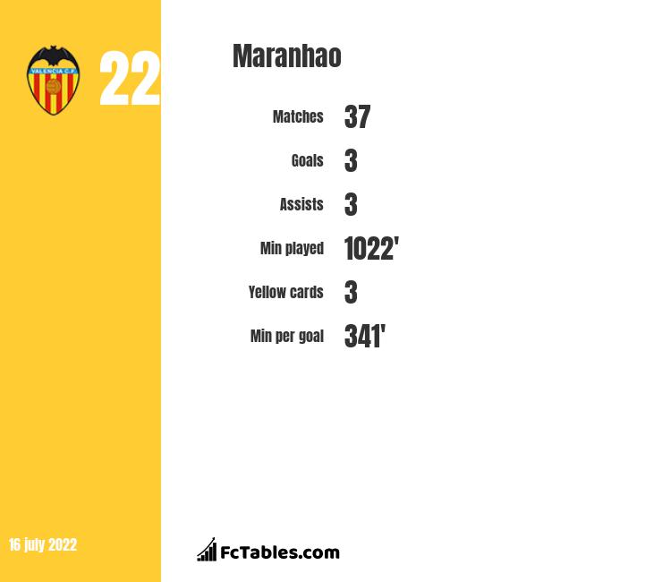 Maranhao infographic