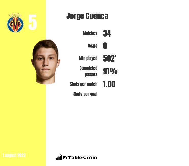 Jorge Cuenca stats