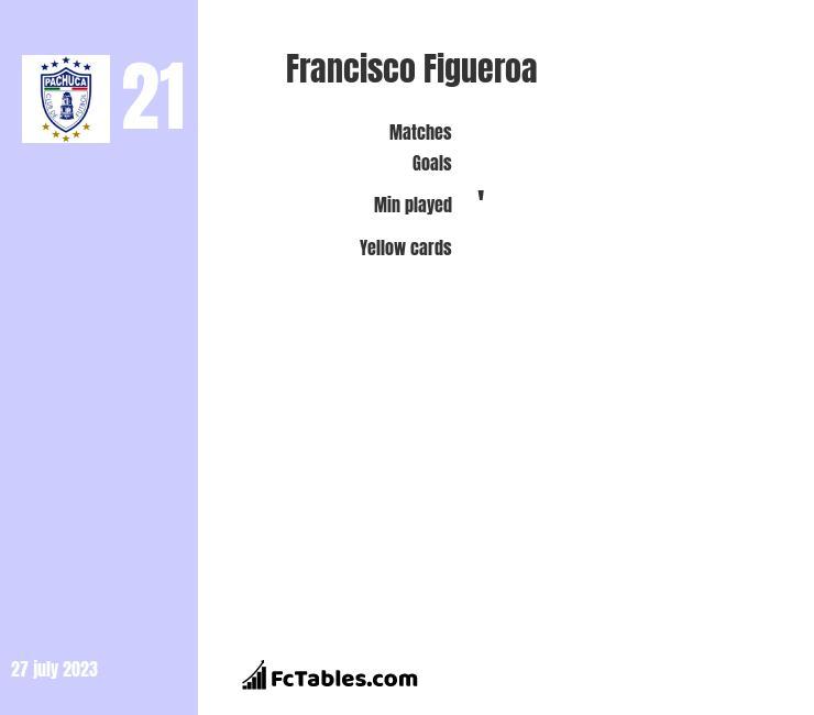 Francisco Figueroa infographic