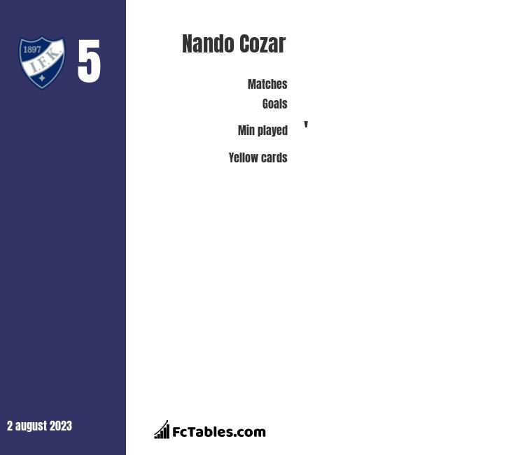 Nando Cozar infographic