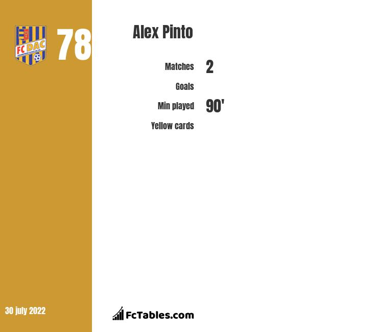 Alex Pinto infographic statistics for Gil Vicente
