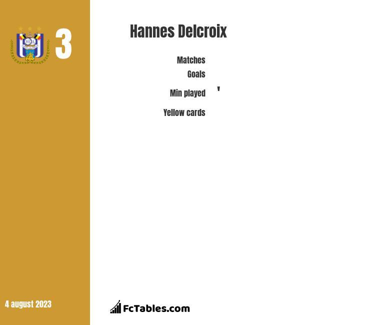 Hannes Delcroix infographic