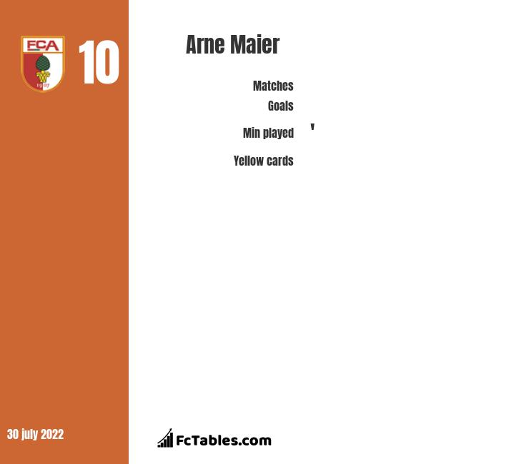 Arne Maier infographic statistics for Hertha Berlin