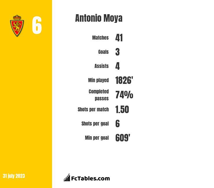 Antonio Moya infographic