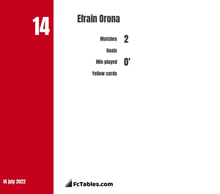 Efrain Orona infographic statistics for Pachuca