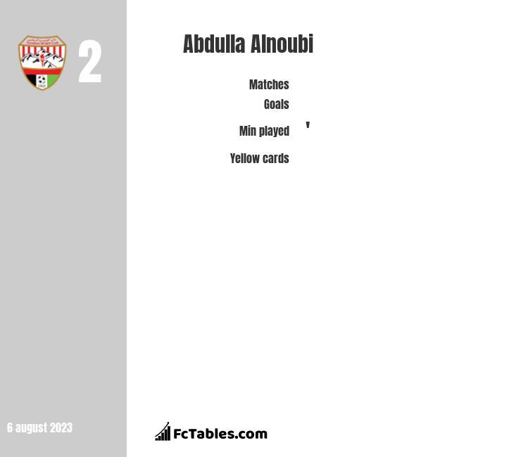 Abdulla Alnoubi infographic