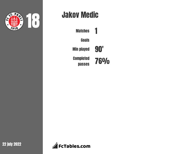 Jakov Medic infographic