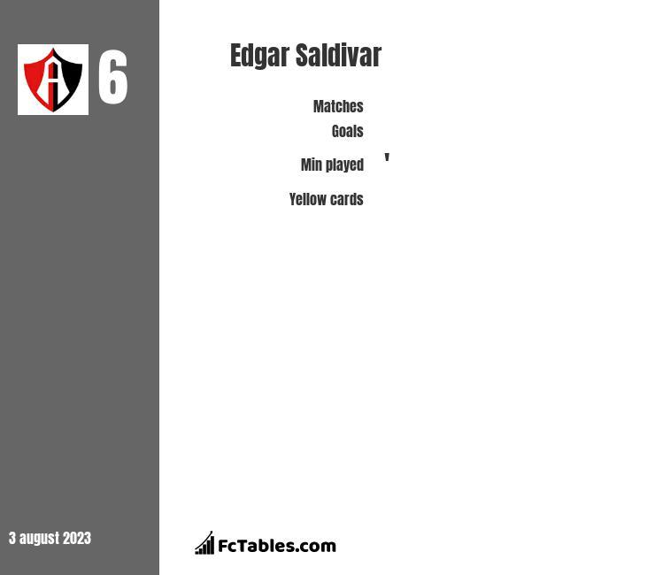 Edgar Saldivar infographic