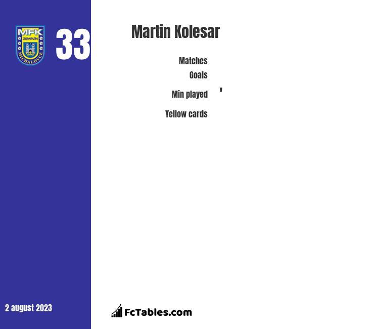Martin Kolesar infographic
