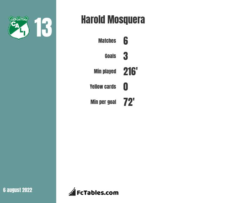Harold Mosquera infographic statistics for Dallas Burn