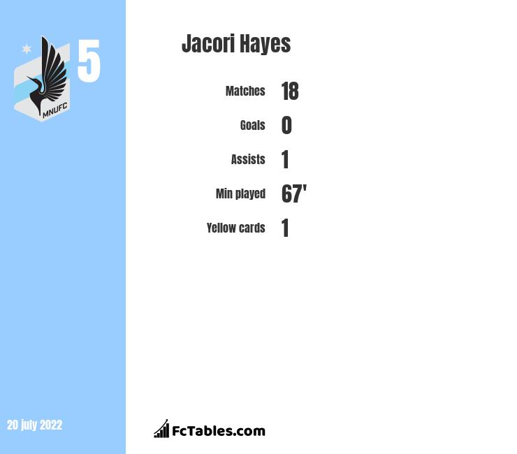 Jacori Hayes infographic