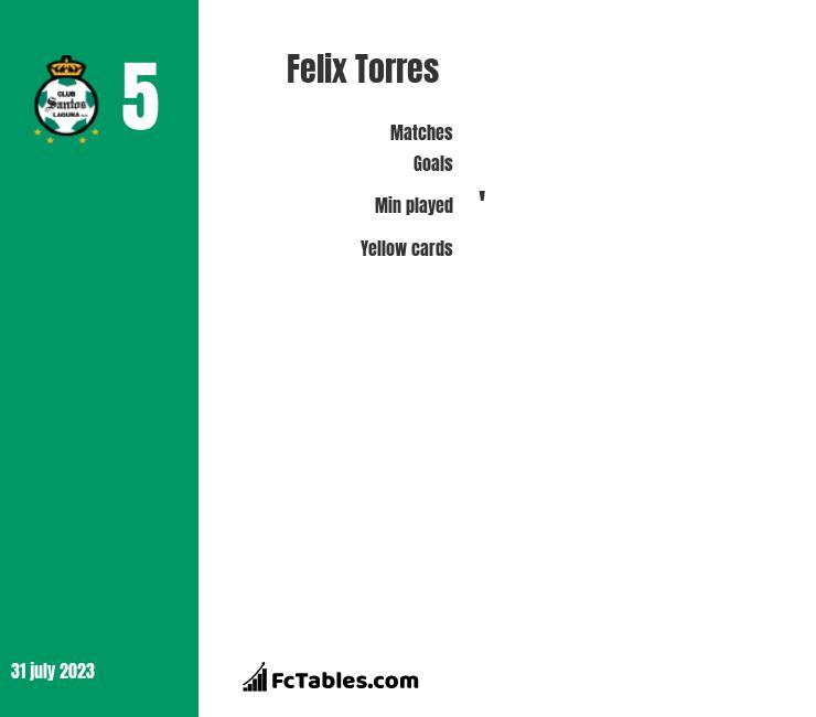 Felix Torres infographic