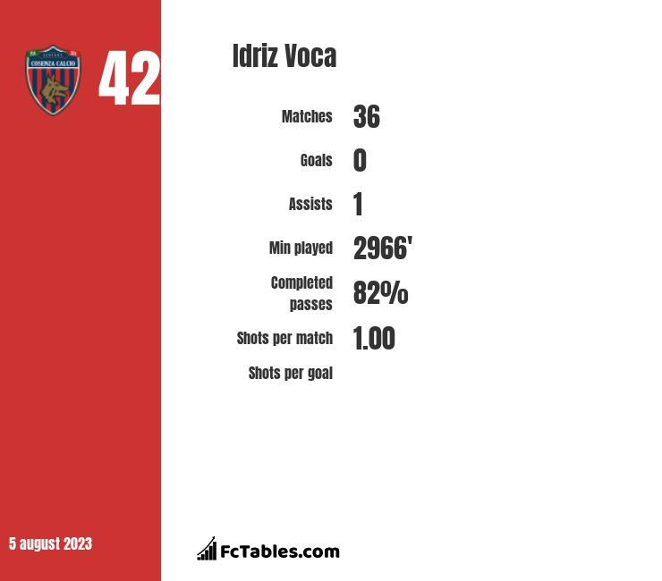 Idriz Voca infographic