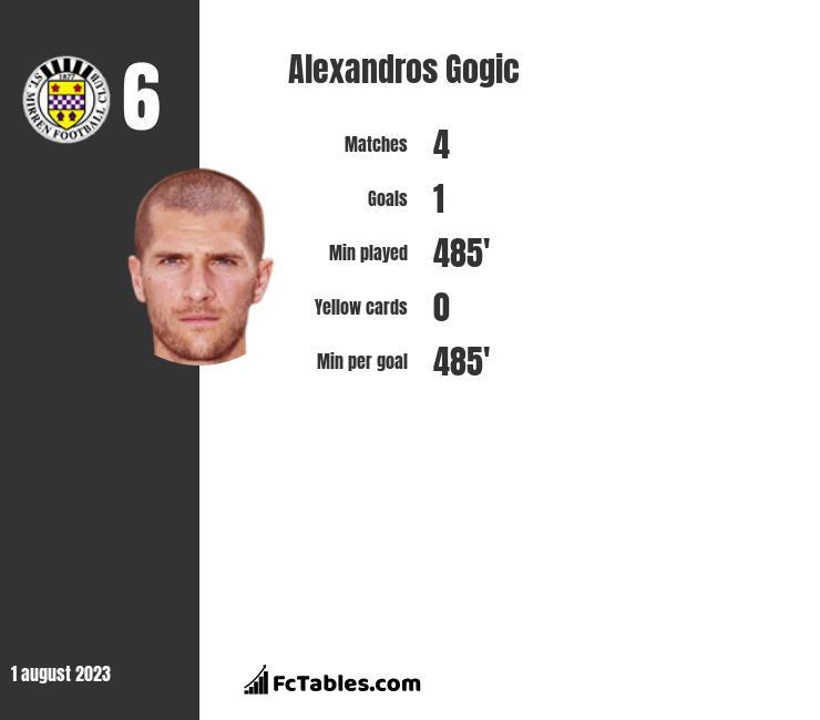 Alexandros Gogic infographic