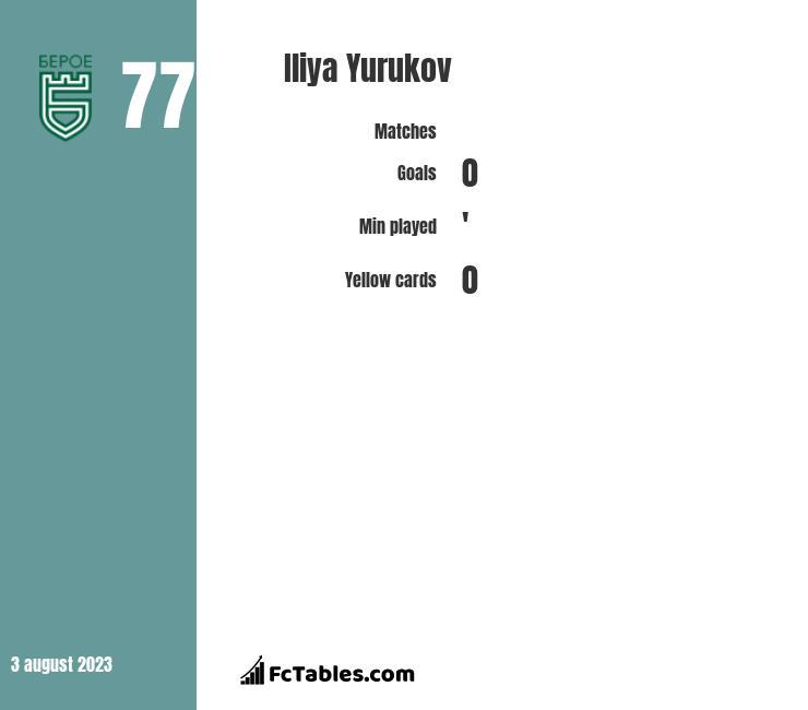 Iliya Yurukov infographic