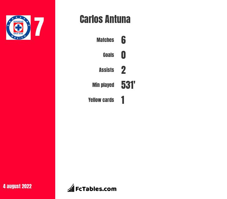 Carlos Antuna infographic