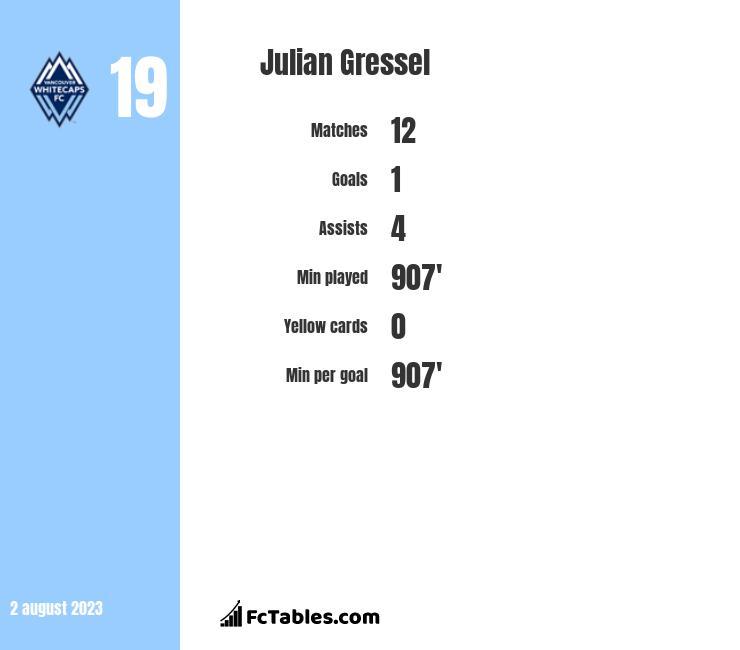 Julian Gressel infographic