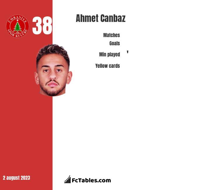 Ahmet Canbaz infographic