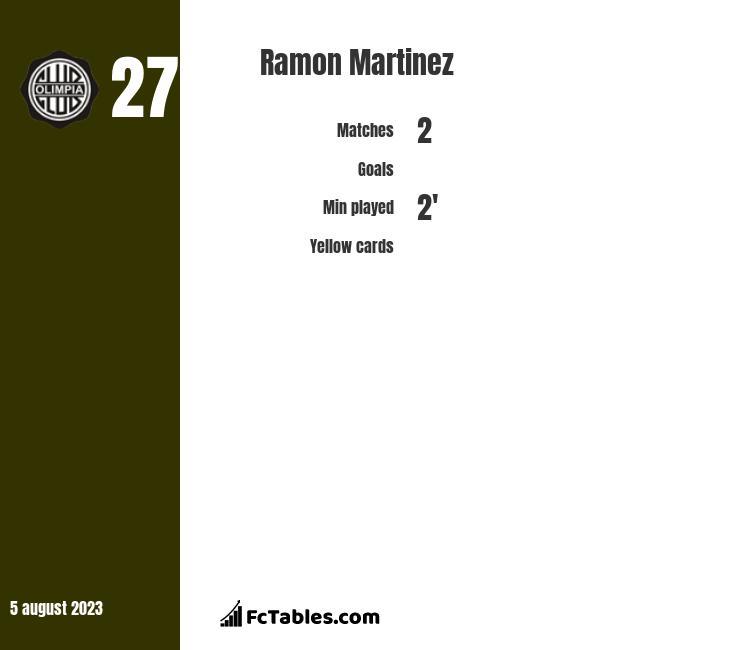 Ramon Martinez infographic