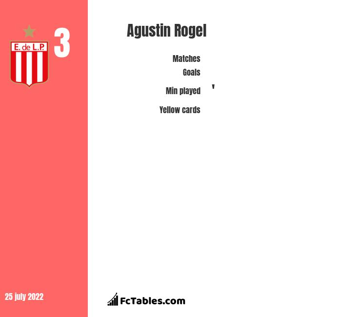 Agustin Rogel infographic