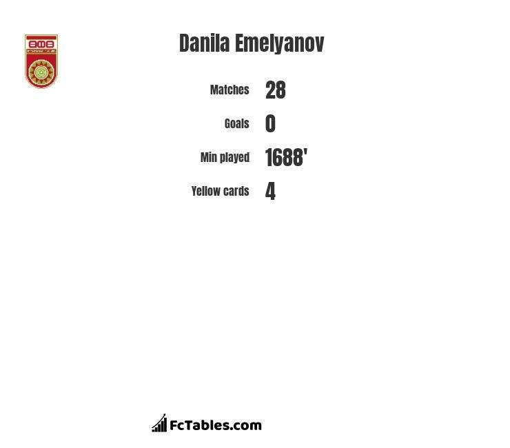 Danila Emelyanov infographic
