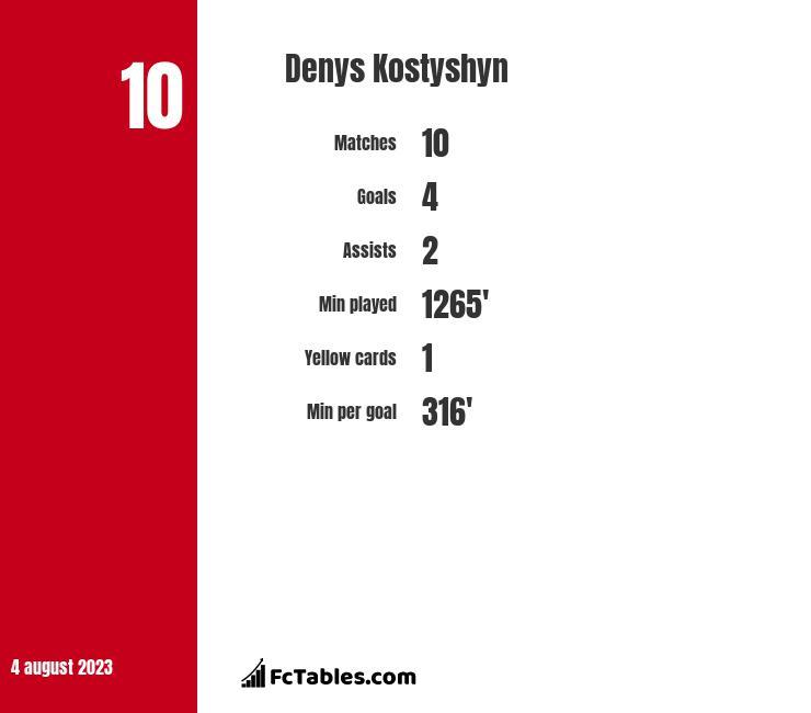Denys Kostyshyn infographic
