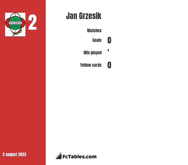 Jan Grzesik infographic