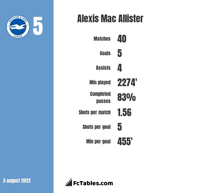 Alexis Mac Allister infographic