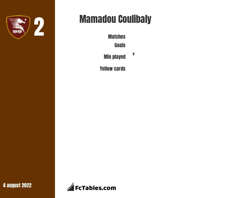 Mamadou Coulibaly infographic statistics for Trapani