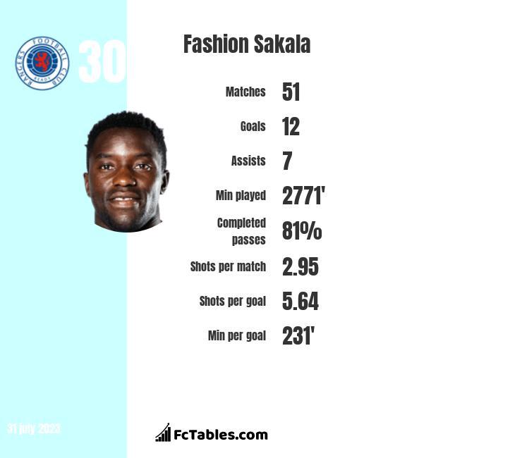 Fashion Sakala infographic