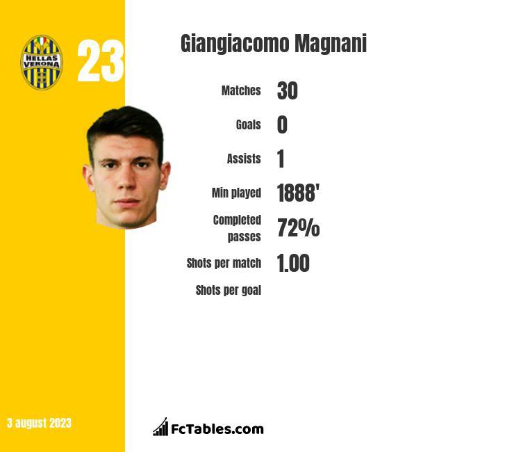 Giangiacomo Magnani infographic