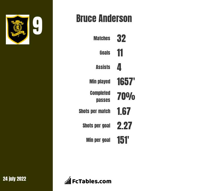 Bruce Anderson infographic