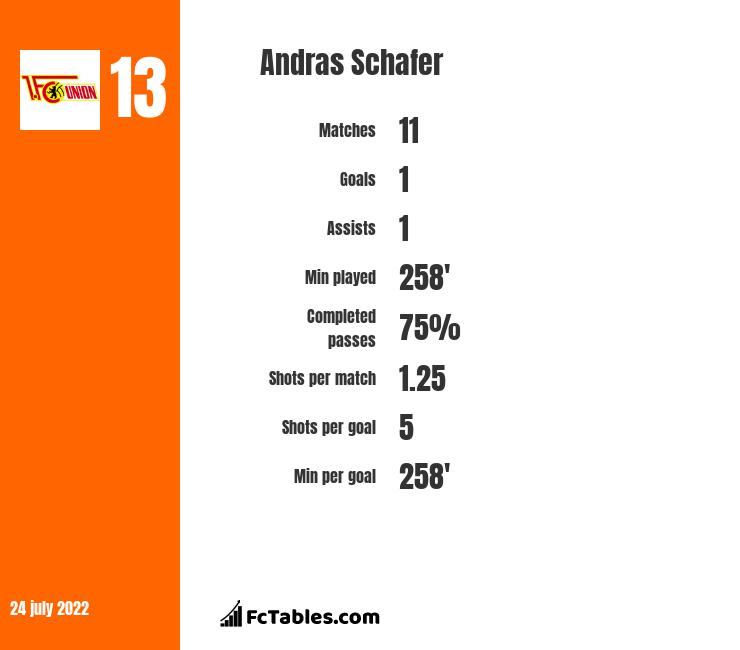 Andras Schafer infographic