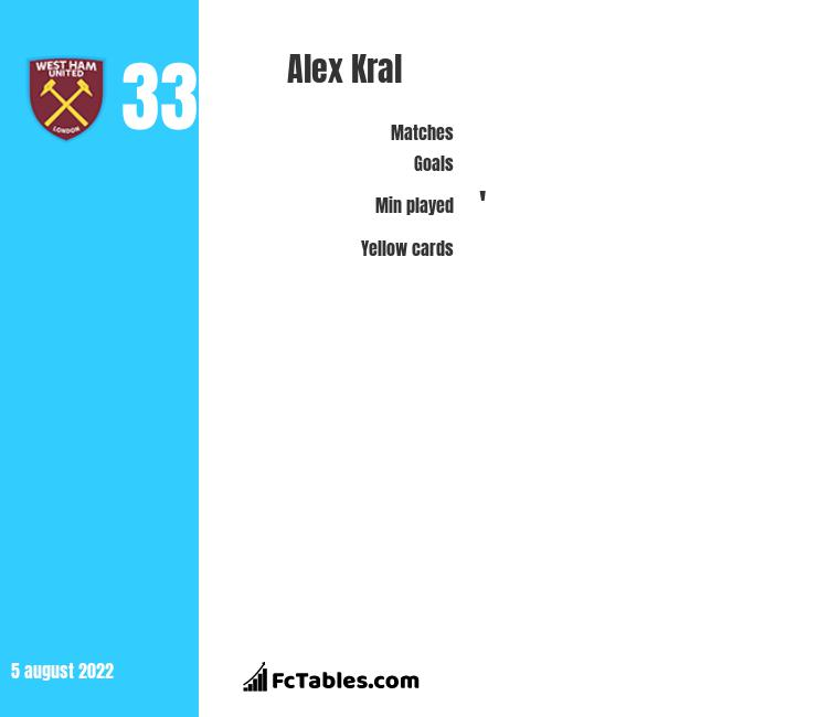 Alex Kral infographic statistics for Spartak Moscow