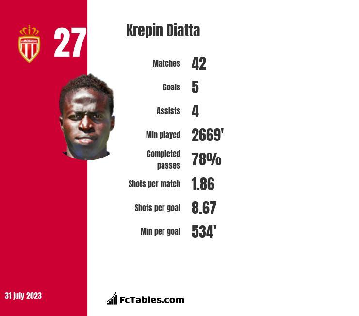 Krepin Diatta infographic