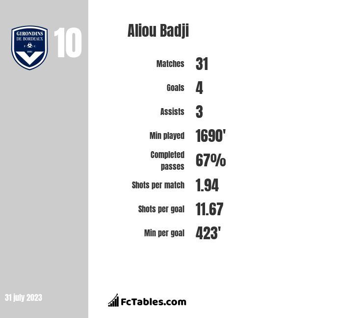 Aliou Badji infographic