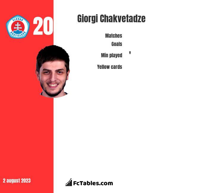 Giorgi Chakvetadze infographic