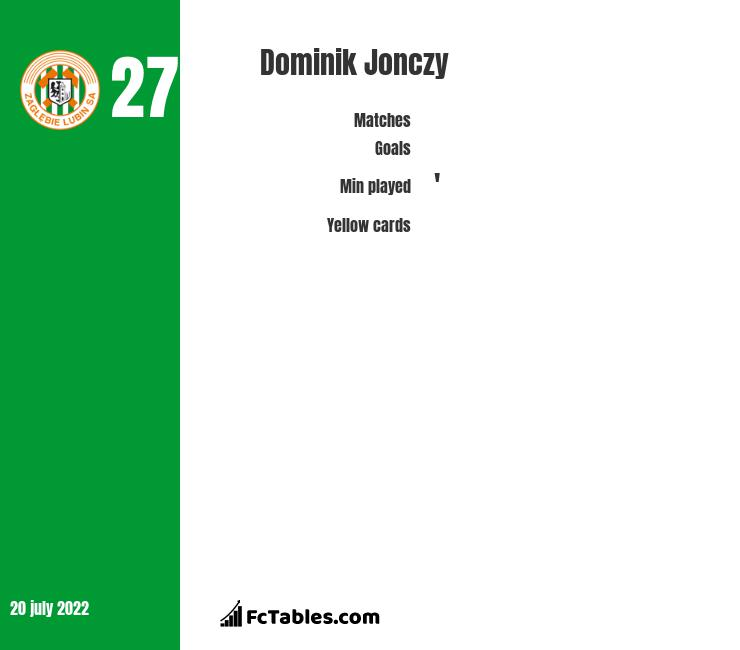 Dominik Jonczy infographic