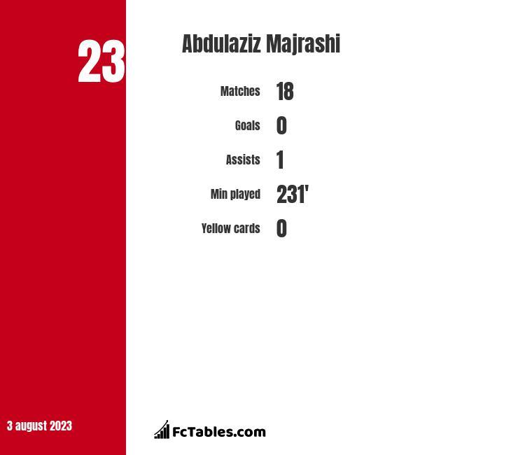 Abdulaziz Majrashi infographic