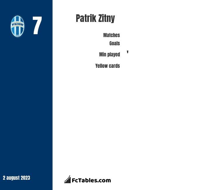 Patrik Zitny infographic