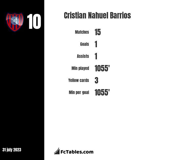 Cristian Nahuel Barrios infographic