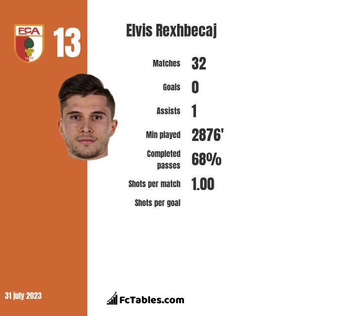 Elvis Rexhbecaj infographic