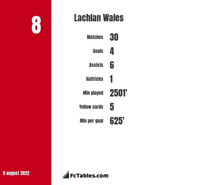 Lachlan Wales infographic