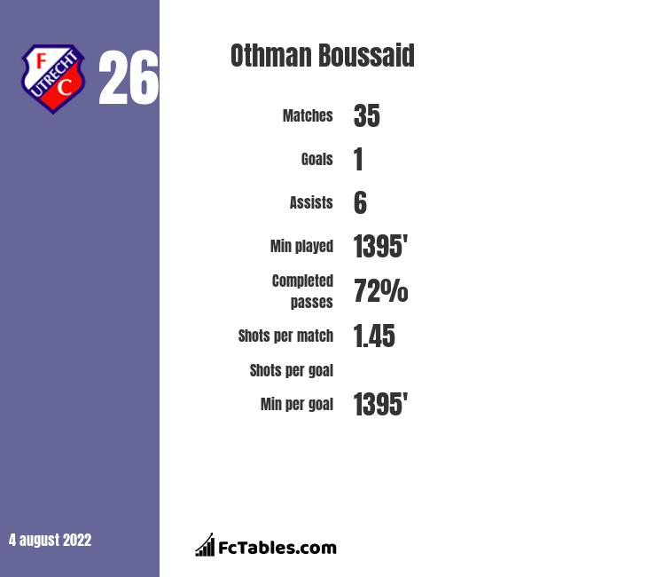 Othman Boussaid infographic