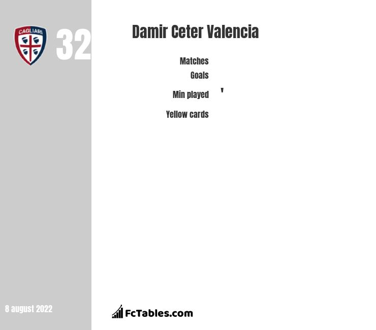 Damir Ceter Valencia infographic