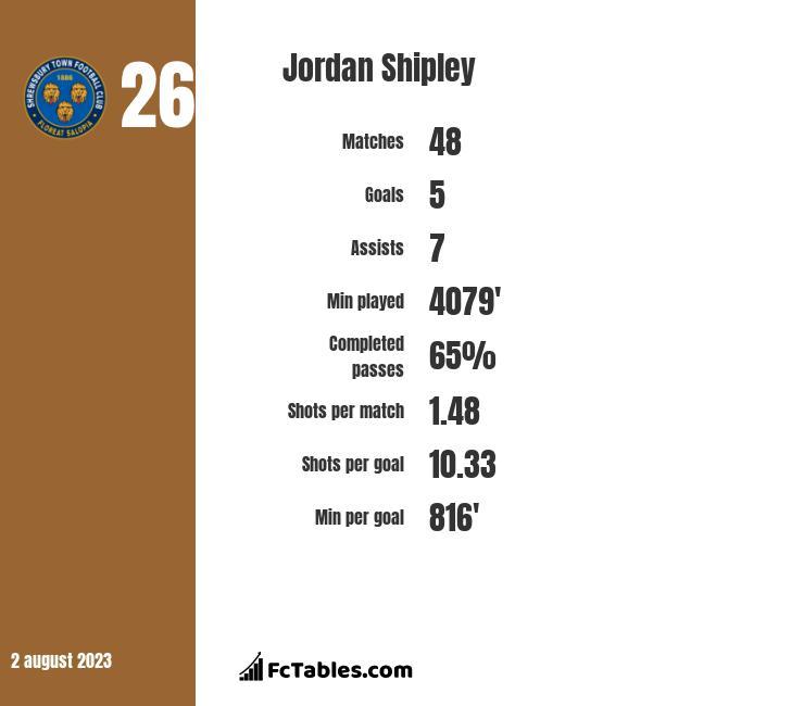 Jordan Shipley infographic