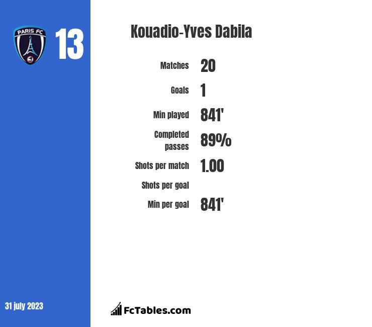 Kouadio-Yves Dabila infographic